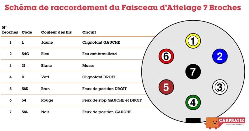 Faisceau universel 7 broches pour attelage Renault Grand Scenic depuis 2009