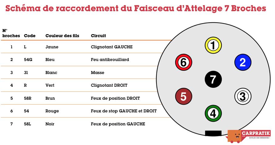 Faisceau 7 broches